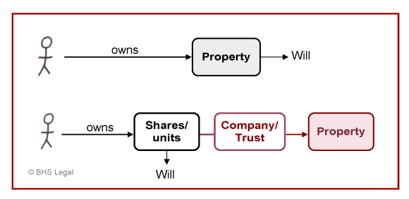 disposing property, disposing property by will, what property can be disposed of by will, Property ownership, will making, company shares, units, trust,