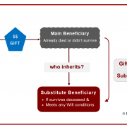 gift over, substitute beneficiary, wills, deceased estate, will making, beneficiary dies,