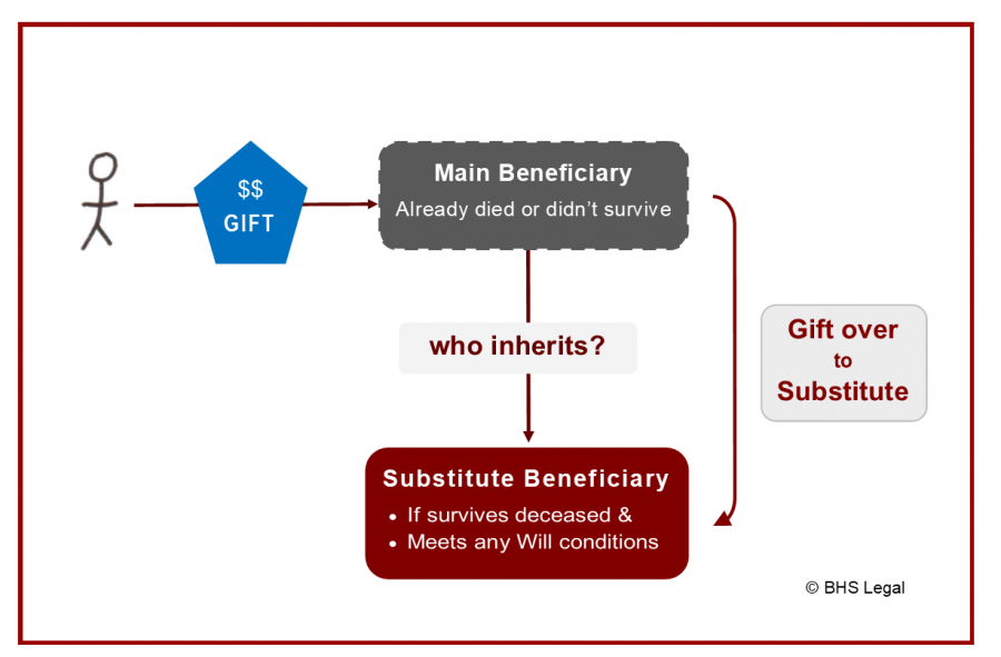 gift over, substitute beneficiary, making a will, gifts in a will, wills, deceased estate, will making, beneficiary dies,