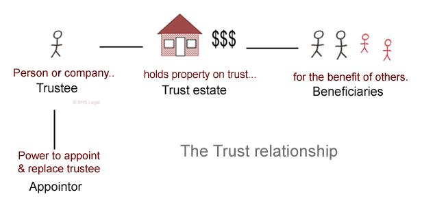 appointor, family trust, trust, trust relationship, WillsHub